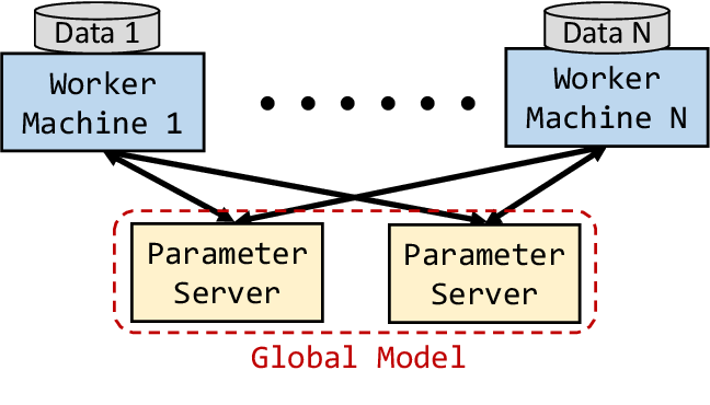 Figure 1 for Machine Learning Systems for Highly-Distributed and Rapidly-Growing Data