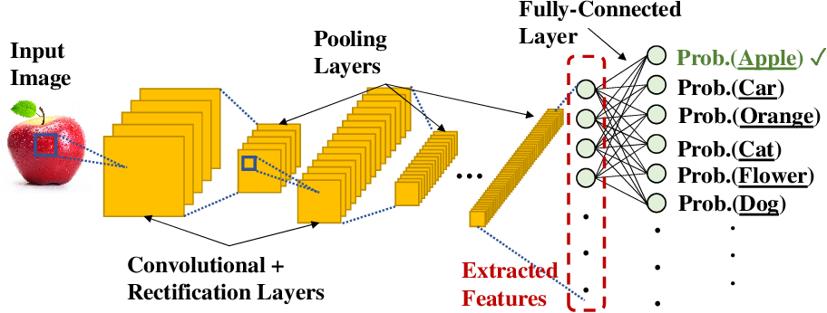 Figure 2 for Machine Learning Systems for Highly-Distributed and Rapidly-Growing Data
