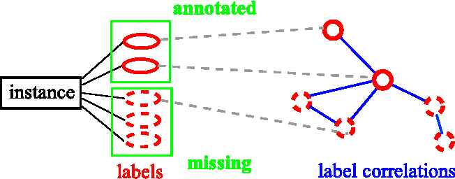 Figure 3 for Large-Scale Multi-Label Learning with Incomplete Label Assignments