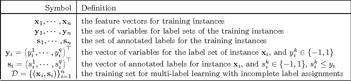 Figure 2 for Large-Scale Multi-Label Learning with Incomplete Label Assignments