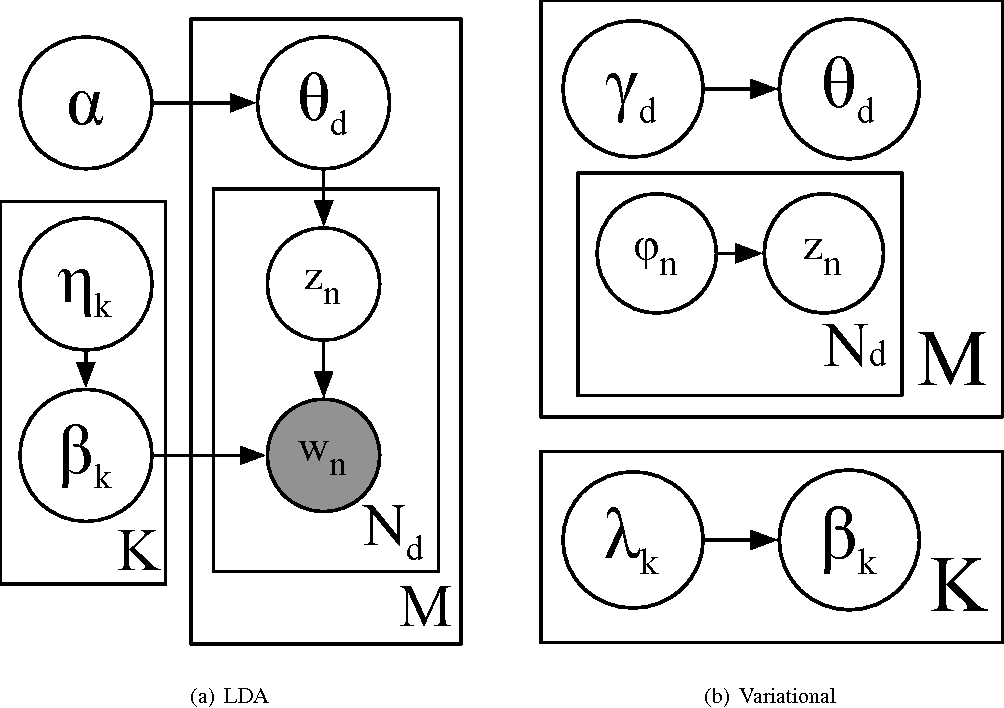 Figure 2 for Using Variational Inference and MapReduce to Scale Topic Modeling