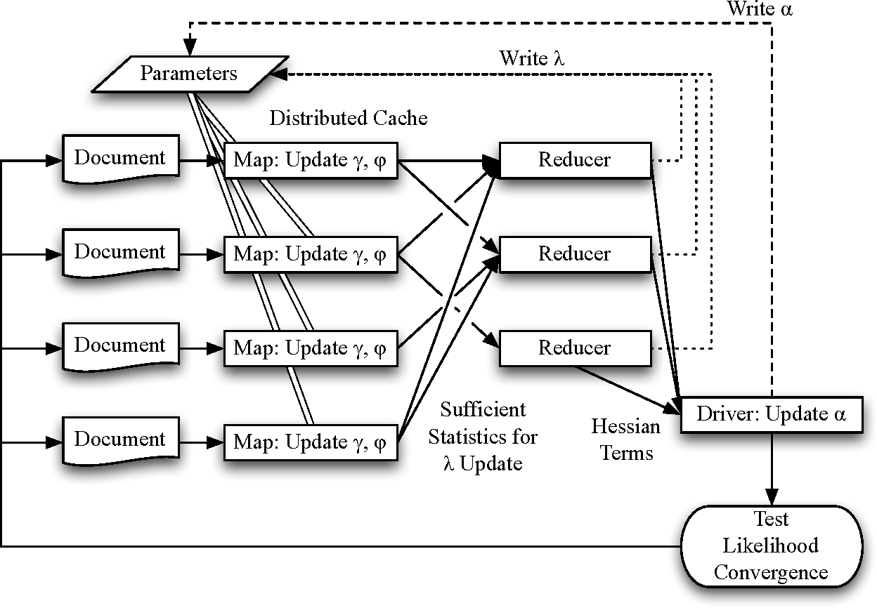 Figure 3 for Using Variational Inference and MapReduce to Scale Topic Modeling