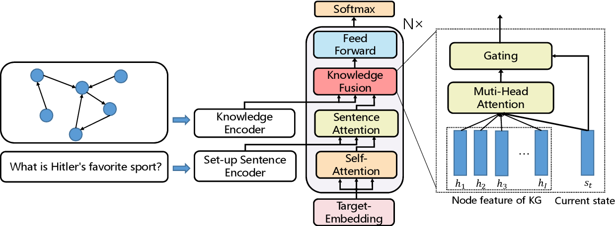 Figure 4 for Let's be Humorous: Knowledge Enhanced Humor Generation
