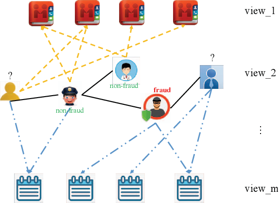 Figure 1 for A Semi-supervised Graph Attentive Network for Financial Fraud Detection