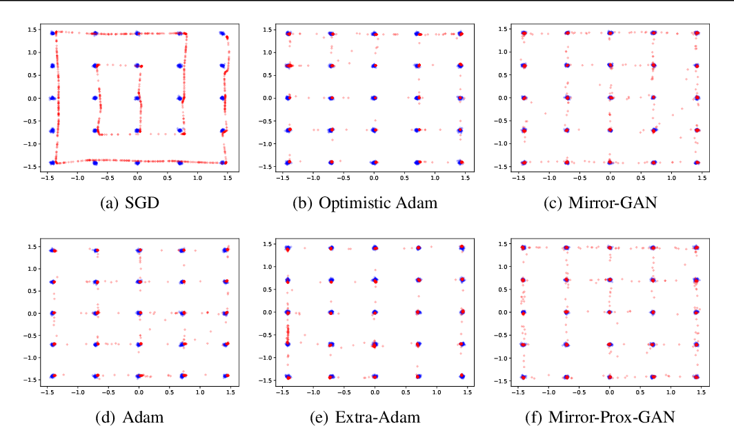 Figure 1 for Finding Mixed Nash Equilibria of Generative Adversarial Networks