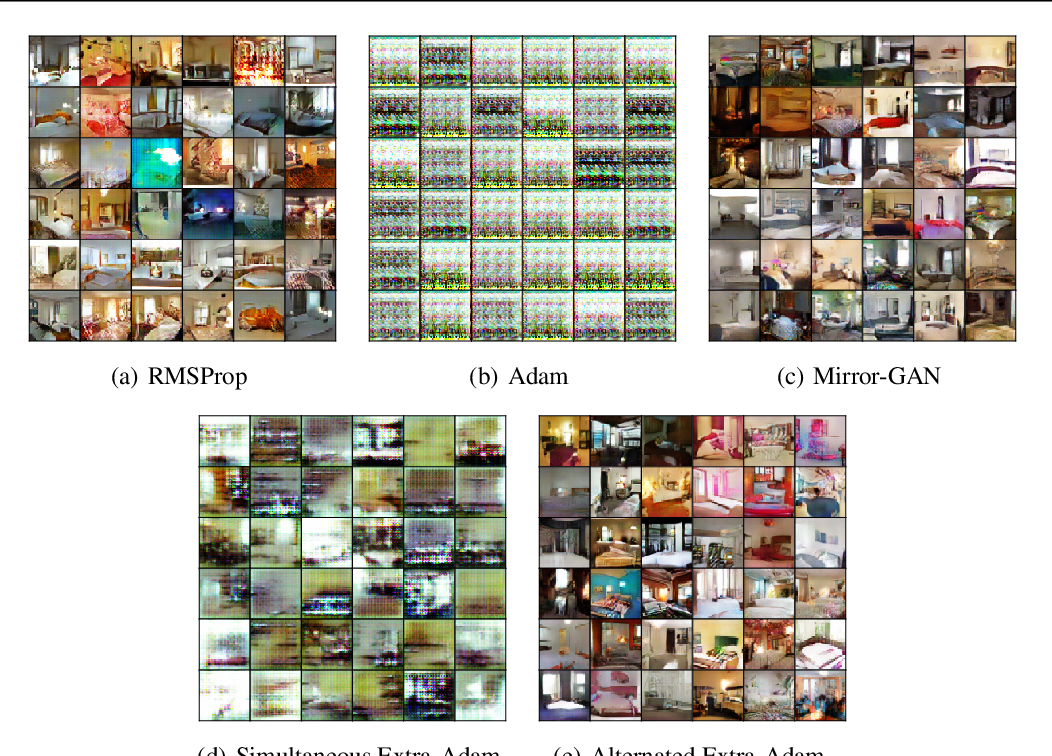 Figure 3 for Finding Mixed Nash Equilibria of Generative Adversarial Networks