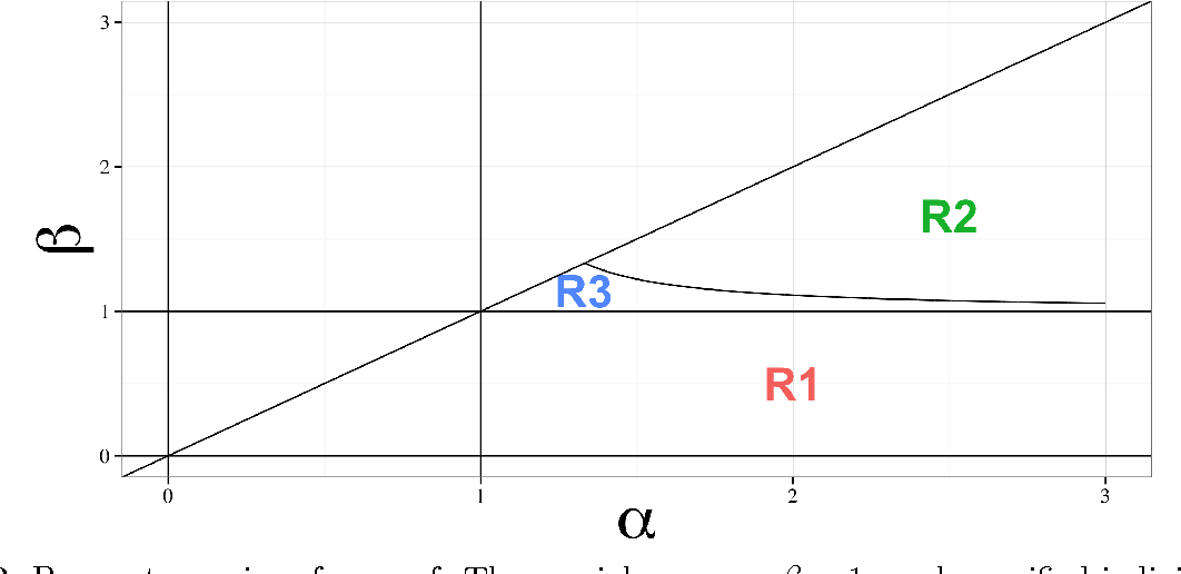 Figure 2 for Gaussian-Dirichlet Posterior Dominance in Sequential Learning