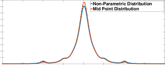 Figure 4 for Non-Parametric Priors For Generative Adversarial Networks
