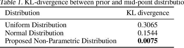 Figure 2 for Non-Parametric Priors For Generative Adversarial Networks