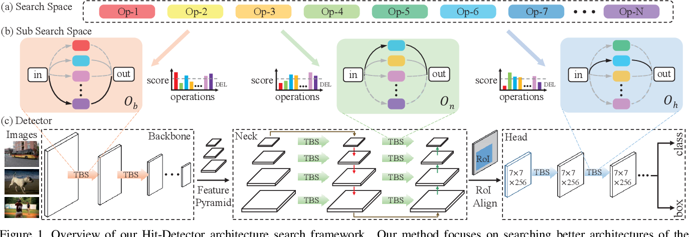 Figure 2 for Hit-Detector: Hierarchical Trinity Architecture Search for Object Detection
