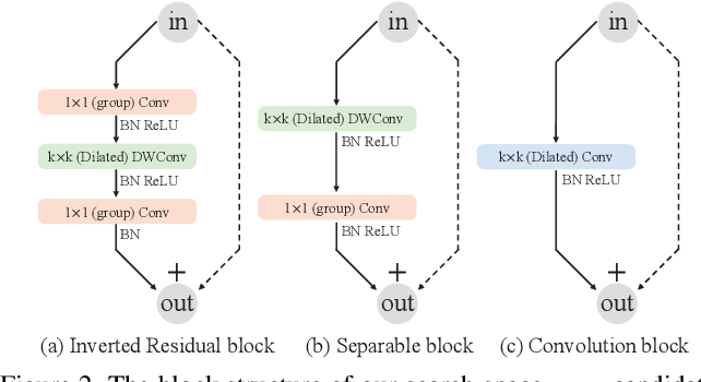 Figure 3 for Hit-Detector: Hierarchical Trinity Architecture Search for Object Detection