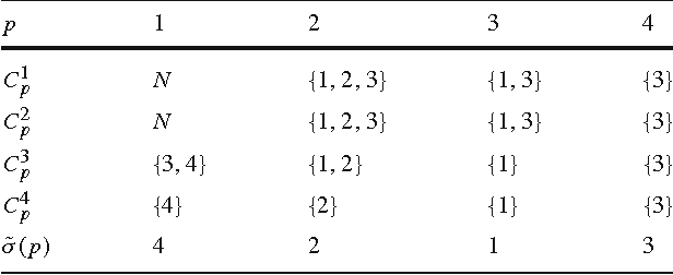 Table 2 Sets of candidate players in example 2.1 p 1 2 3 4