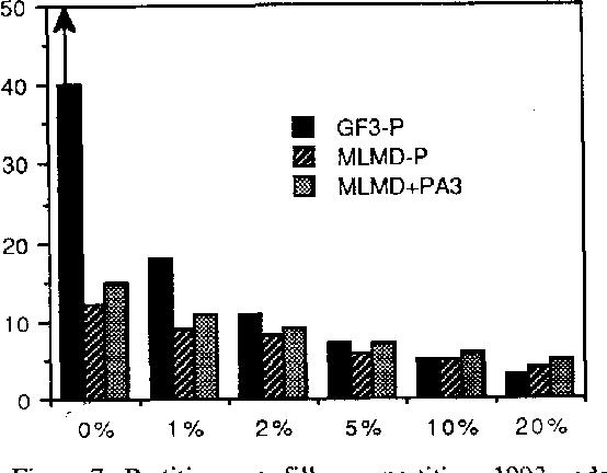 Figure 7: Partitions vs. fills per partition, 1993 node system.