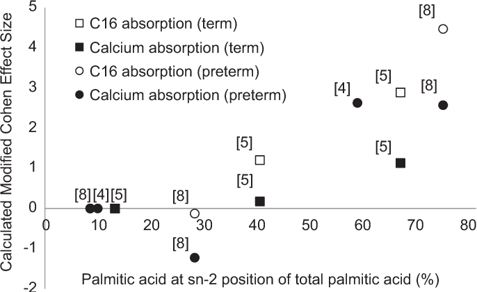 Review Of Sn 2 Palmitate Oil Implications For Infant Health