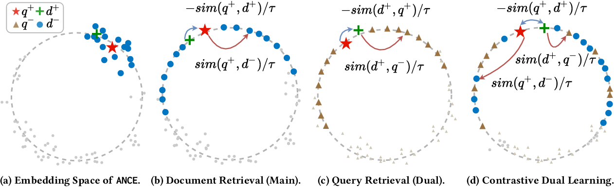 Figure 1 for More Robust Dense Retrieval with Contrastive Dual Learning