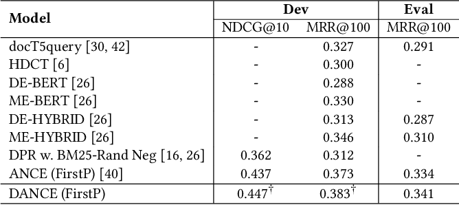 Figure 2 for More Robust Dense Retrieval with Contrastive Dual Learning