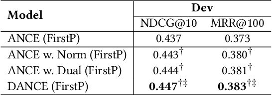 Figure 3 for More Robust Dense Retrieval with Contrastive Dual Learning