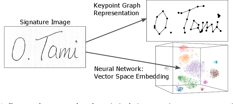 Figure 1 for Offline Signature Verification by Combining Graph Edit Distance and Triplet Networks