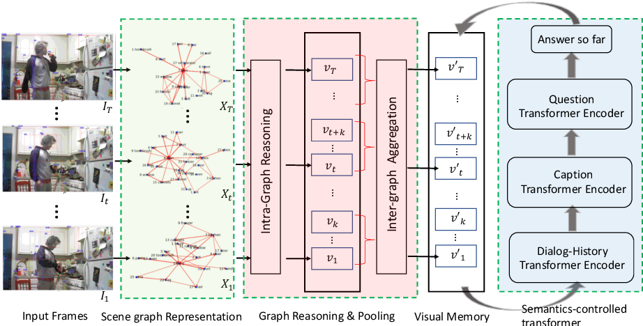 Figure 3 for Spatio-Temporal Scene Graphs for Video Dialog