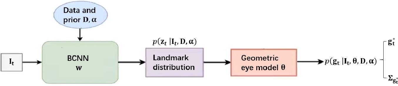 Figure 1 for Bayesian Eye Tracking