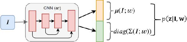 Figure 3 for Bayesian Eye Tracking