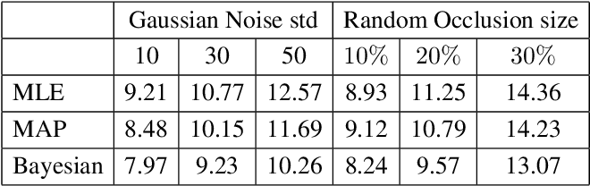 Figure 2 for Bayesian Eye Tracking
