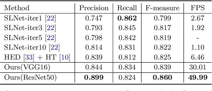 Figure 2 for Deep Hough Transform for Semantic Line Detection