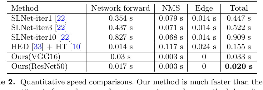 Figure 4 for Deep Hough Transform for Semantic Line Detection
