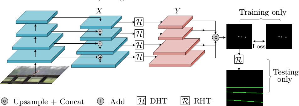 Figure 3 for Deep Hough Transform for Semantic Line Detection