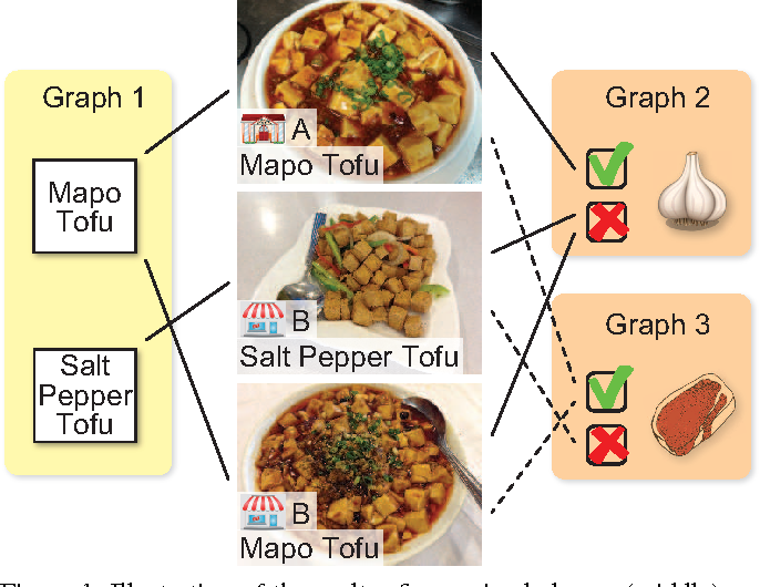 Figure 1 for Fine-grained Image Classification by Exploring Bipartite-Graph Labels