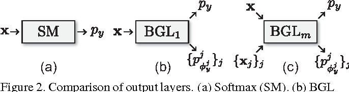 Figure 2 for Fine-grained Image Classification by Exploring Bipartite-Graph Labels