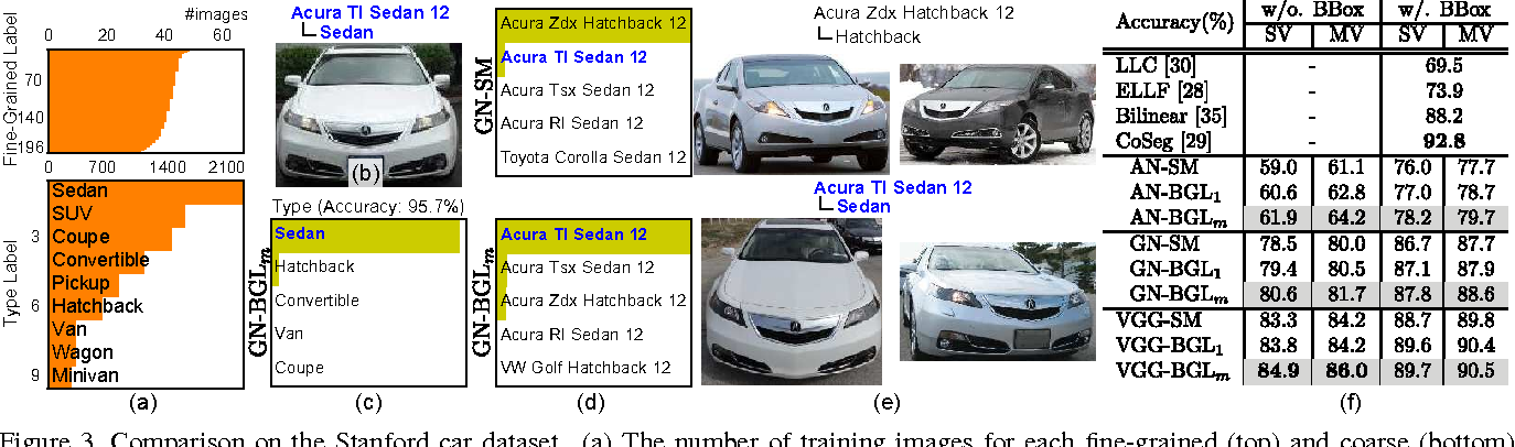 Figure 3 for Fine-grained Image Classification by Exploring Bipartite-Graph Labels