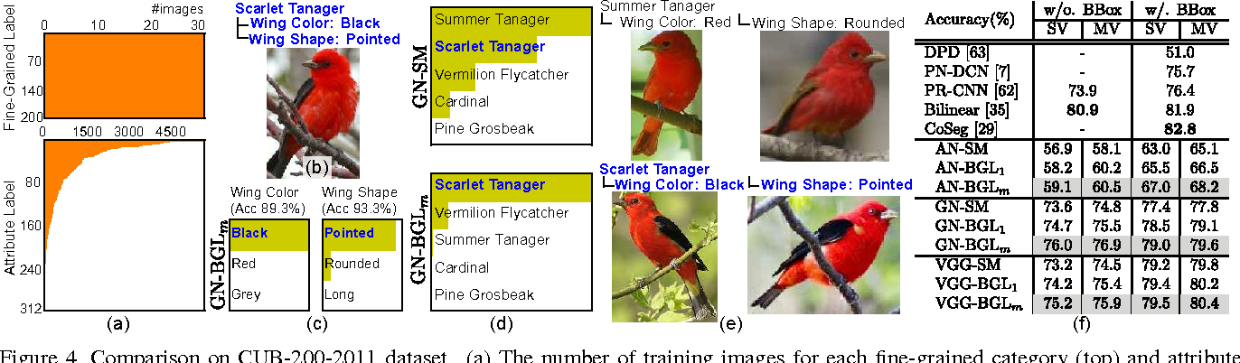 Figure 4 for Fine-grained Image Classification by Exploring Bipartite-Graph Labels