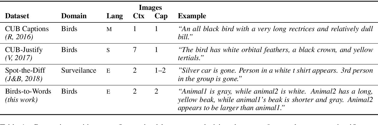 Figure 2 for Neural Naturalist: Generating Fine-Grained Image Comparisons