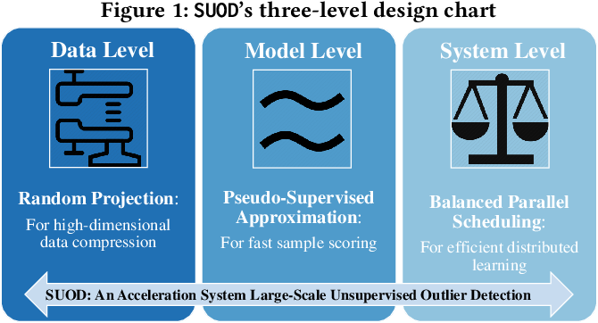 Figure 1 for SUOD: A Scalable Unsupervised Outlier Detection Framework