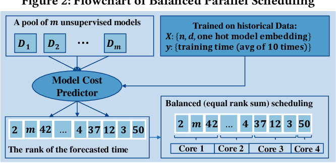 Figure 4 for SUOD: A Scalable Unsupervised Outlier Detection Framework