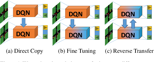 Figure 1 for Transferring Autonomous Driving Knowledge on Simulated and Real Intersections