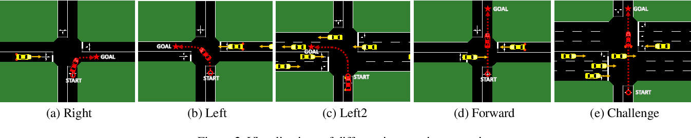 Figure 2 for Transferring Autonomous Driving Knowledge on Simulated and Real Intersections