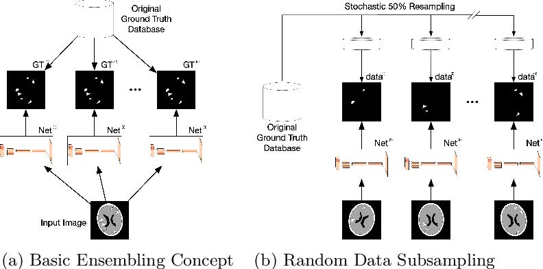 Figure 1 for Random Bundle: Brain Metastases Segmentation Ensembling through Annotation Randomization