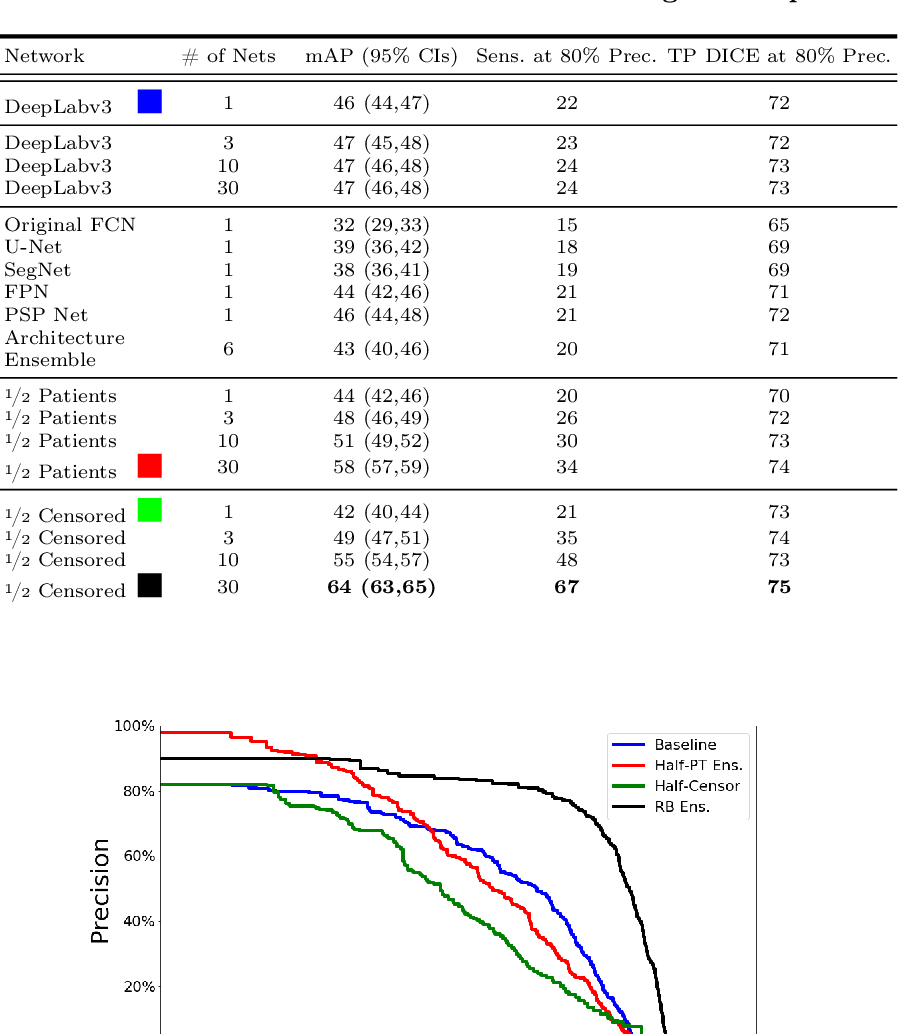 Figure 2 for Random Bundle: Brain Metastases Segmentation Ensembling through Annotation Randomization