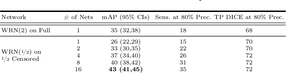 Figure 4 for Random Bundle: Brain Metastases Segmentation Ensembling through Annotation Randomization