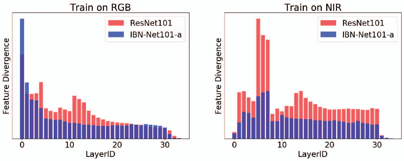 Figure 3 for Reducing the feature divergence of RGB and near-infrared images using Switchable Normalization