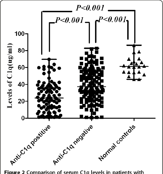 Figure 2 Comparison of serum C1q levels in patients with lupus nephritis with positive or negative anti-C1q antibodies and normal controls. The horizontal lines indicated the median value and range.