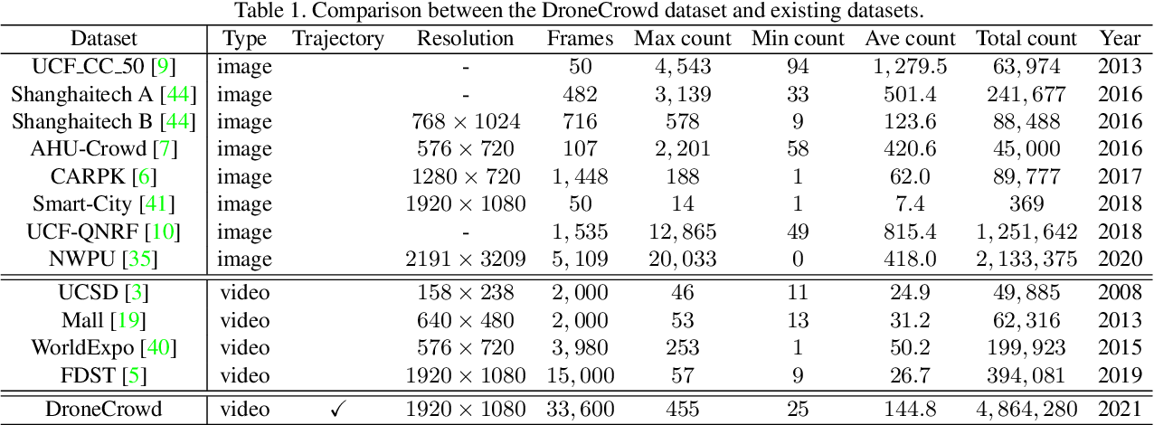 Figure 1 for Detection, Tracking, and Counting Meets Drones in Crowds: A Benchmark