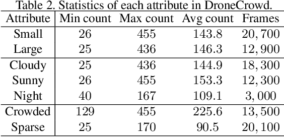 Figure 3 for Detection, Tracking, and Counting Meets Drones in Crowds: A Benchmark