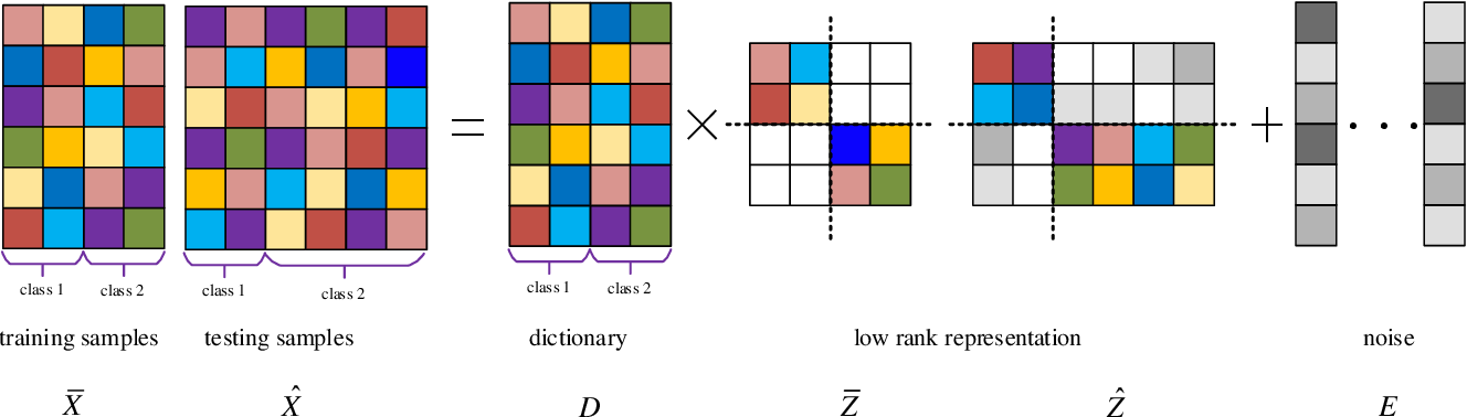 Figure 1 for Locality and Structure Regularized Low Rank Representation for Hyperspectral Image Classification