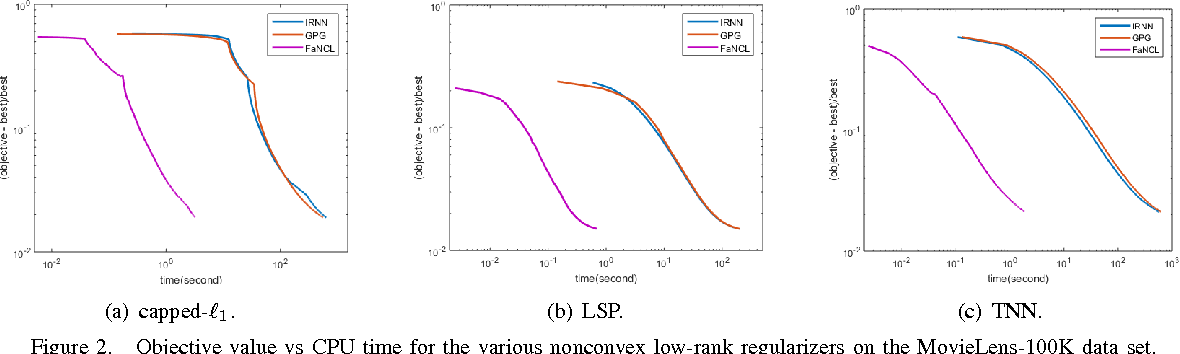 Figure 2 for Fast Low-Rank Matrix Learning with Nonconvex Regularization