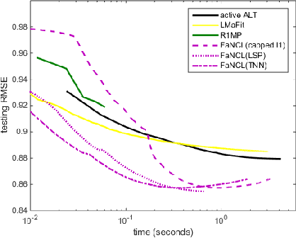 Figure 3 for Fast Low-Rank Matrix Learning with Nonconvex Regularization