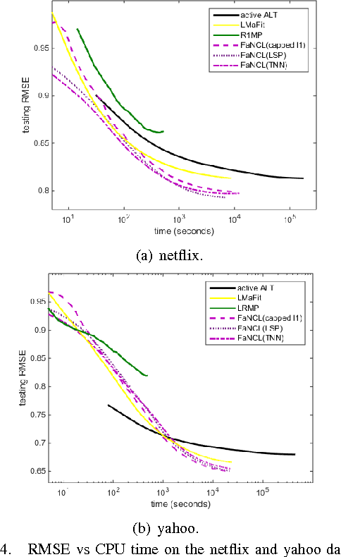 Figure 4 for Fast Low-Rank Matrix Learning with Nonconvex Regularization