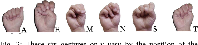 Figure 2 for Sign Language Fingerspelling Classification from Depth and Color Images using a Deep Belief Network